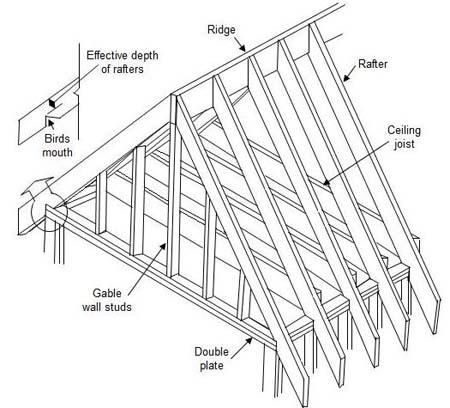 Roof Framing Design  Screenshots 4
