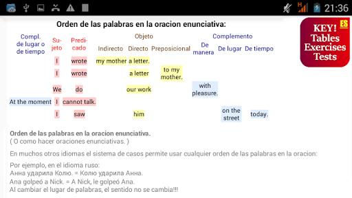 Los tiempos verbales en inglés hack tool