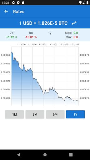 0 00000001 Bitcoin To Us Dollar Convert 0 00000001 Btc In Usd