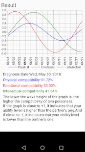 Biorhythm diagnosis