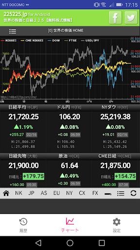 日経 と の 世界 225 株価