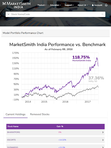 MarketSmith India - Stock Research & Analysis android2mod screenshots 24