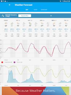 Weather data & microclimate : Weather Underground 12