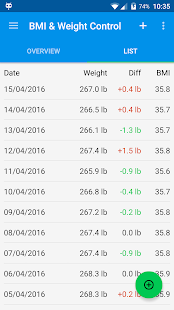 BMI & Weight Control