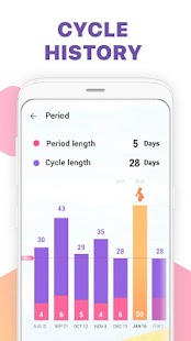 Period Tracker, Ovulation Calendar & Fertility app Screenshot