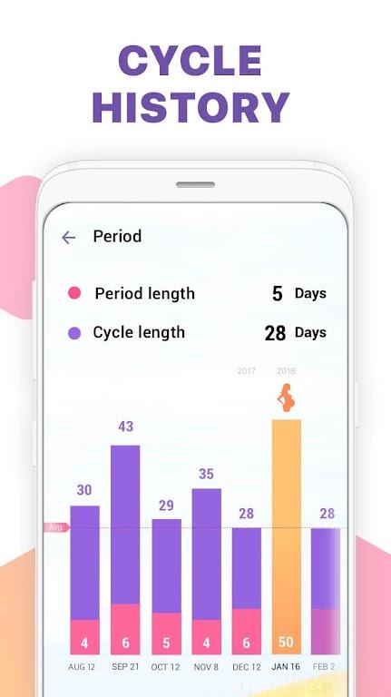 Period Tracker, Ovulation Calendar & Fertility app  poster 5