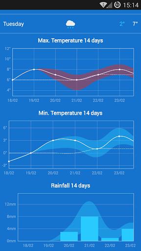 KMI - IRM: .be Weather 2.8.8 Screenshots 5