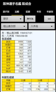 阪神選手名鑑 1936-2020のおすすめ画像2