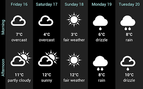 Weather for Finland