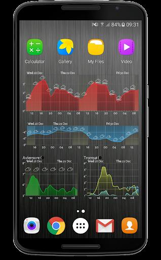 Meteogram Weather Widget  Screenshots 4