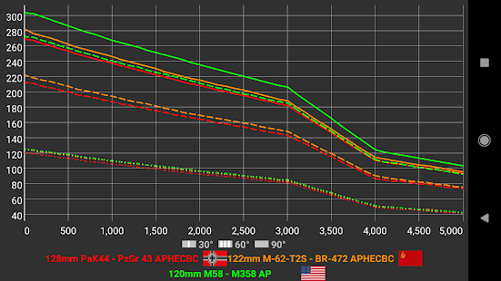 War Thunder Ballistix + Penetration calculator