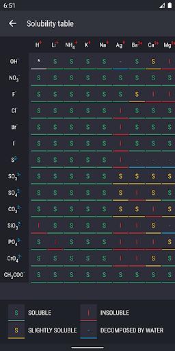 Periodic Table 2021 - Chemistry apktram screenshots 7