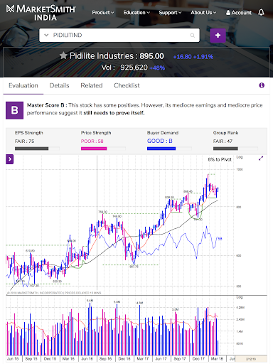 MarketSmith India - Stock Research & Analysis android2mod screenshots 20
