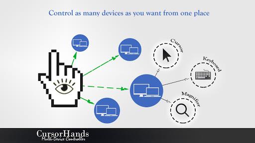 Foto do CursorHands - Remote Mouse, Keyboard & Magnifier