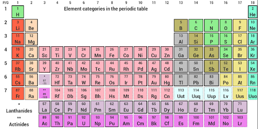 Periodic Table by Nobang For PC Windows (7, 8, 10, 10X) & Mac Computer Image Number- 5