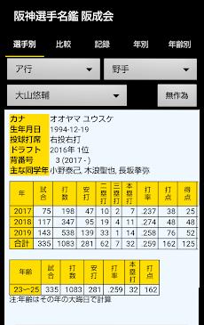 阪神選手名鑑 1936-2020のおすすめ画像1