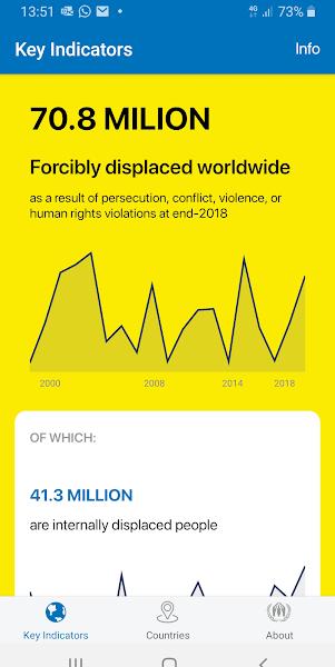 UNHCR Refugee Data