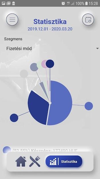 Oneminorder Étterem Statisztika screenshot 3