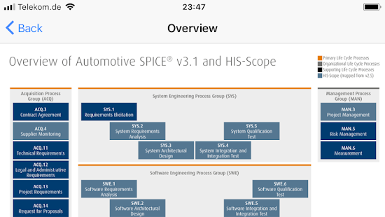 Automotive SPICE® V3.1