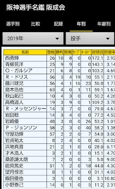 阪神選手名鑑 1936-2020のおすすめ画像4