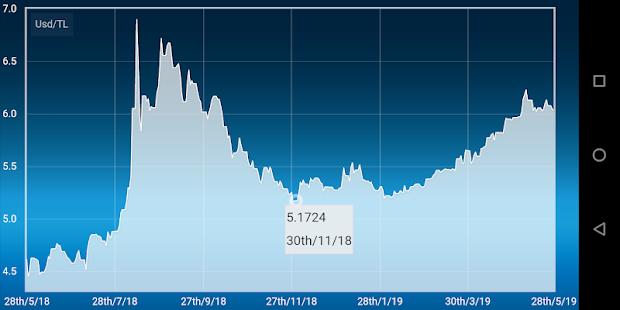 Dollar Turkish Lira Converter