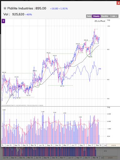 MarketSmith India - Stock Research & Analysis android2mod screenshots 21