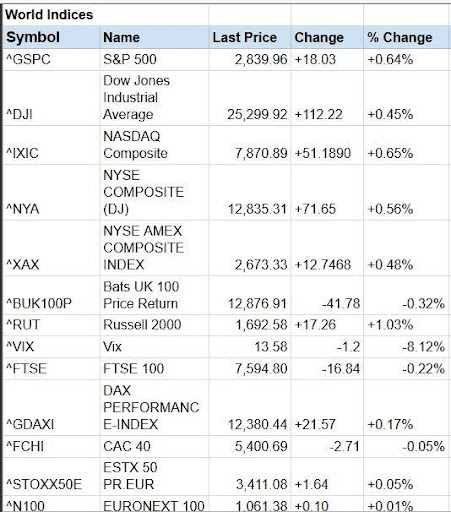 Global Stock Markets Indices World Stock Market 1.1 Screenshots 1