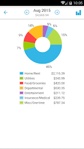 Home Budget with Sync 4