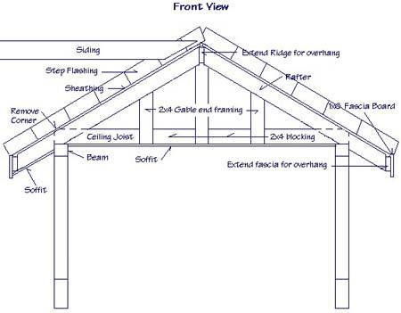 Roof Framing Design  Screenshots 3