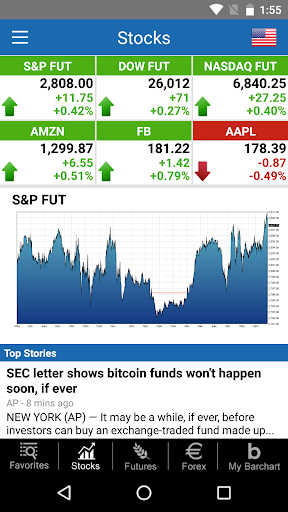 Foto do Barchart Stocks & Futures