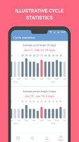 screenshot of Period tracker, calendar, ovulation, cycle