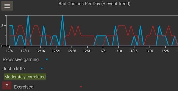Bad Choice Tracker (habit For Pc – Windows 10/8/7 64/32bit, Mac Download 4