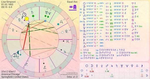 X Mc Astrology