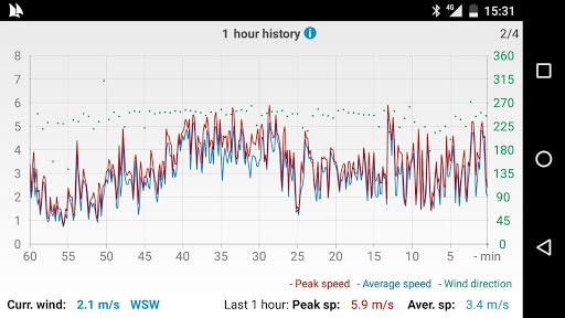 Windy Anemometer 2.0.1 Screenshots 4