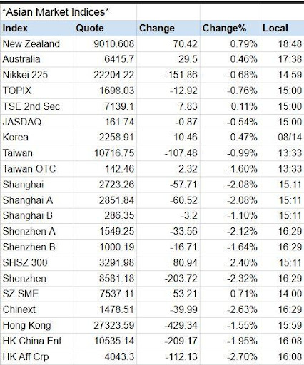 Global Stock Markets Indices World Stock Market 1.1 Screenshots 8