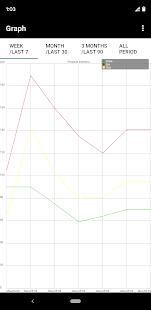 Blood pressure App - Statistic Diary