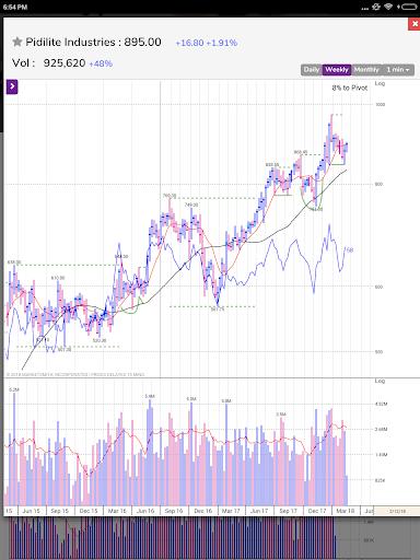 MarketSmith India - Stock Research & Analysis android2mod screenshots 14