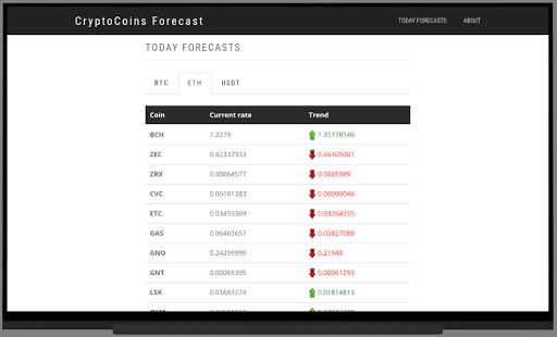 CryptoCoins Forecast 3.2.2 Screenshots 1