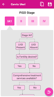 FIGO Gyn Cancer Management