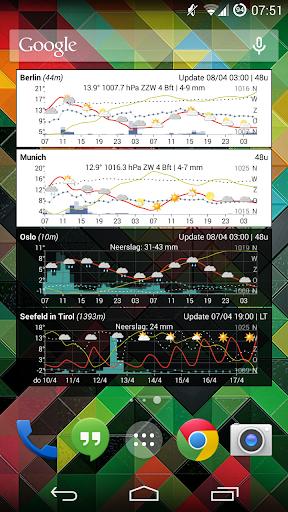Meteogram Weather Widget - Donate version