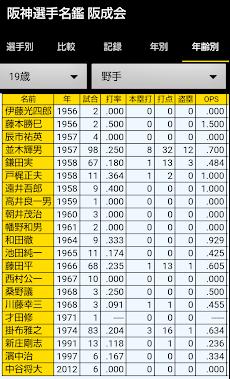 阪神選手名鑑 1936-2020のおすすめ画像5