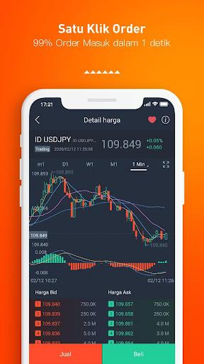 Investasi Keuangan Forex