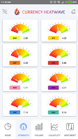 Currency Heatwave FX: Forex trading strength meter